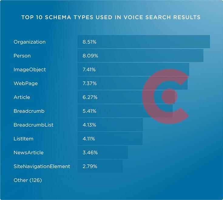 Google Sesli Arama için Schema