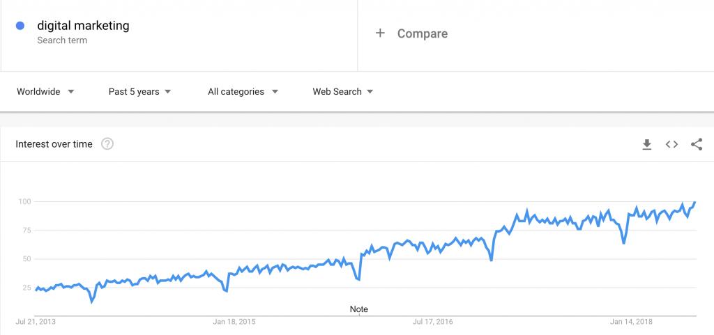 Dijital Pazarlama Arama Terimleri Popülerlik