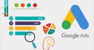google ads reklam bütçesi